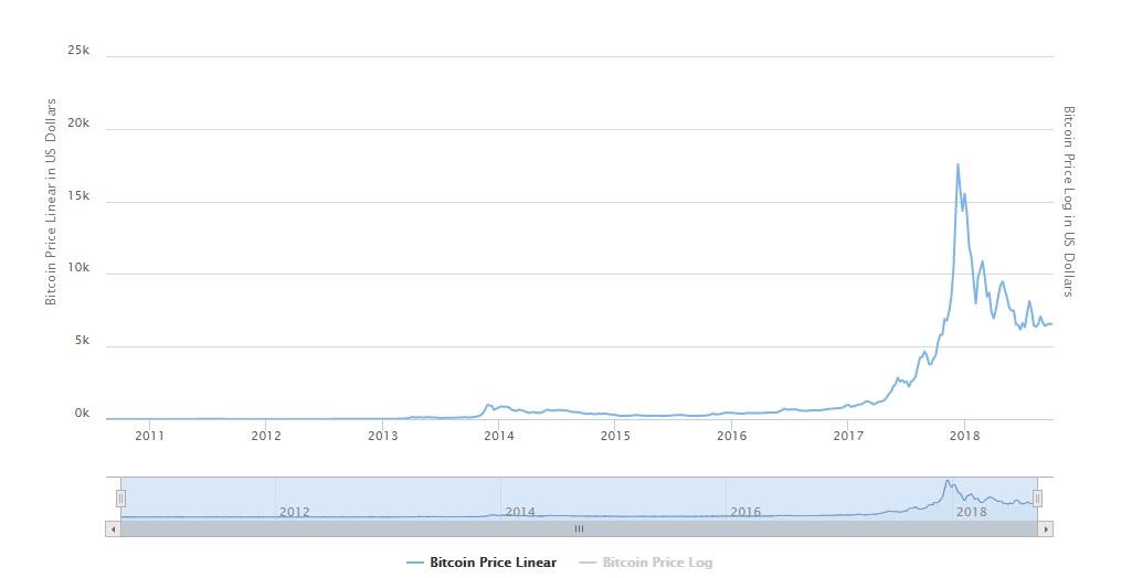 جدول قیمت بیت کوین - سرمایه گذاری در بیت کوین