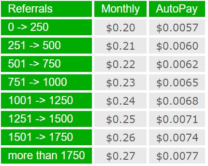 هزینه ماهانه لازم برای اجاره یک ریفرال اجاره ای (250 ریفرال می شود 50 دلار در ماه)