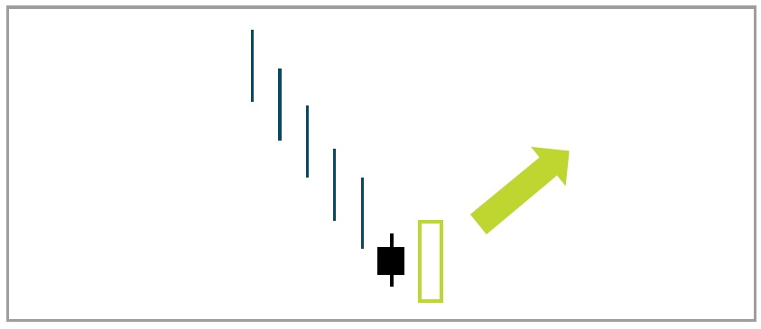 عکس نمودار شمعی الگوی انفجار