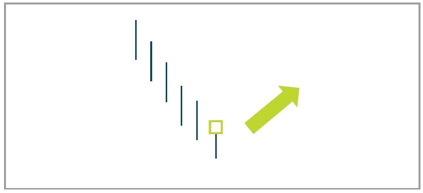 عکس نمودار شمعی چکشی