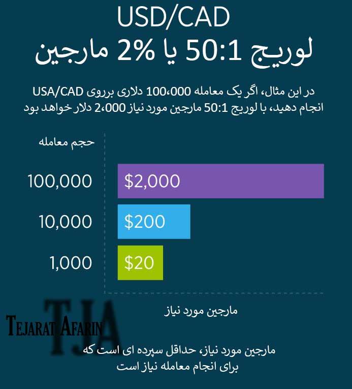 مثال USD/CAD