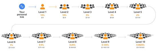 میزان درآمد از هر سطح در مرورگز کریپتوتب