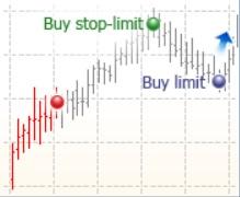 buy stop limit