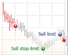 sell stop limit
