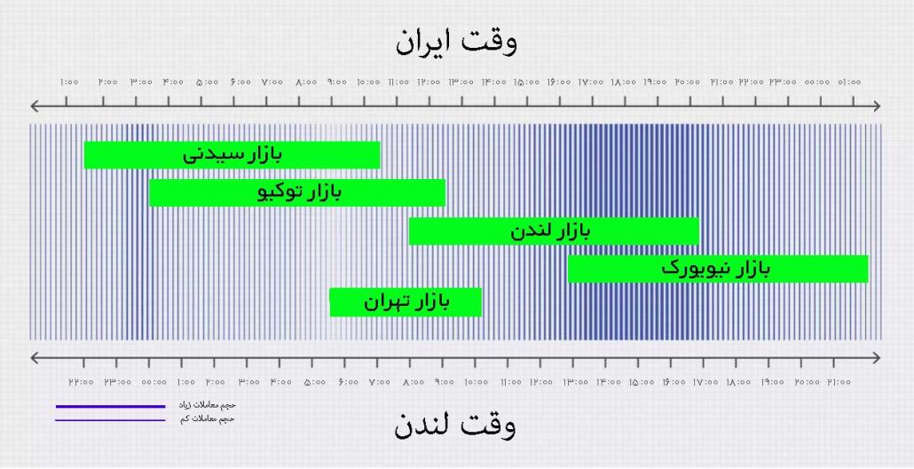 ساعت باز شدن بازار فارکس به وقت ایران - بهترین زمان ترید در فارکس