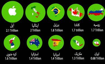 مقایسه اپل با اقتصاد ایران