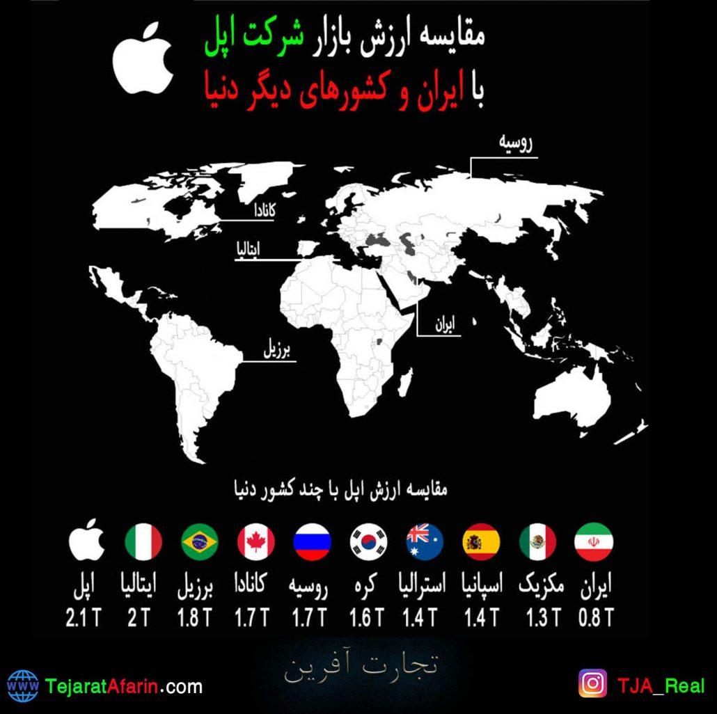 مقایسه سایز اپل و اقتصاد ایران
